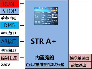 通用型交流驱动器 STR A+