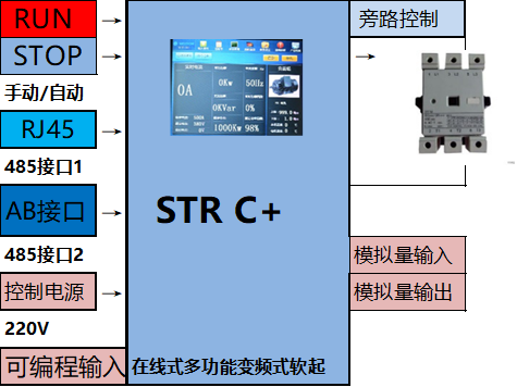 在線式多功能軟啟動器 STR C+