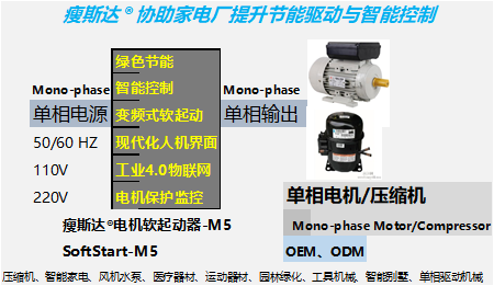瘦斯達單相電機軟起動器-M5